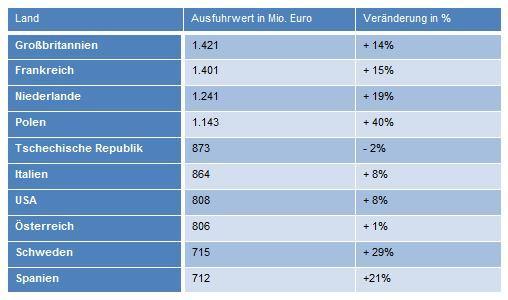 Wichtigste Exportmärkte für ITK-Produkte aus Deutschland im ersten Halbjahr 2015