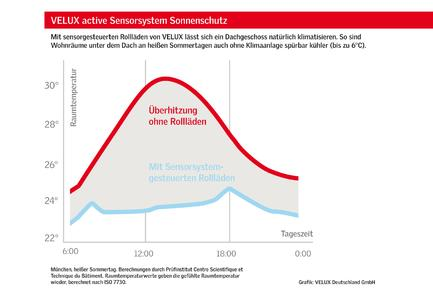VELUX Grafik Sensorsystem Sonnenschutz