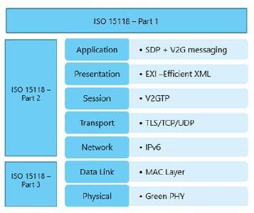 Figure 1: ISO15118 OSI Model