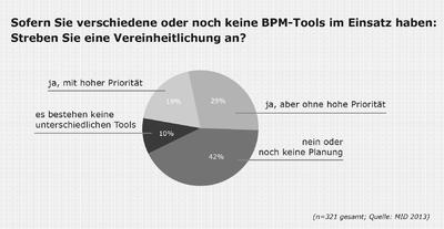 Sofern Sie verschiedene oder noch keine BPM-Tools im Einsatz haben: Streben Sie eine Vereinheitlichung an?
