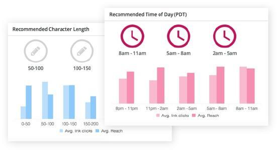 Real-time Strategy Insights: Gibt Auskunft darüber, wie Nutzer mit Social Media-Content interagieren und Empfehlungen zur Steigerung von Reichweite und Umsatz erfolgen