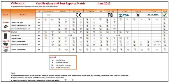 Ansicht eines Testreports.Bild: V-tron