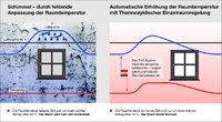 [PDF] Mit der feuchteabhängigen Temperatur kompen - sation der Thermozyklus-Einzelraumregelung lassen sich Feuchteschäden in Wohnungen sicher vermeiden, (Foto: Thermozyklus)