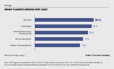 Umfrage: Worauf Fluggäste größten Wert legen. Infografik: Porsche Consulting