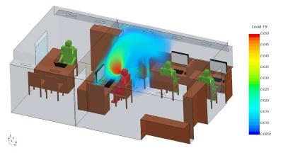 Strömungssimulationen (CFD) geben ein genaues virtuelles Bild über die tatsächlichen Aerosol-Konzentrationen im Raum (Copyright HTCO GmbH)