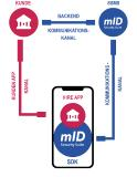 Die App-Strategie: Die mID-Security-Suite schützt die Anwenderseite (Smartphone),  prüft über den Kommunikations-Kanal und dem SSMS, ob die mobile App auch auf dem ursprünglichen PC, Tablet oder Smartphone registriert ist und über den Originalcode verfügt. Erst nach dieser Authentifizierung und der korrekten PIN des Anwenders wird die Verbindung Smartphone zur Bank über den Kunden-App-Kanal hergestellt (c) Kobil System GmbH