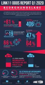 Einen Überblick über die Bedrohungslage bei DDoS-Attacken im 1. Quartal 2020 liefert der vierteljährliche Link11 DDoS Report