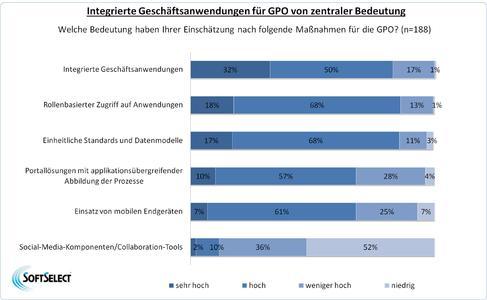 Integrierte Geschäftsanwendungen für GPO von zentraler Bedeutung
