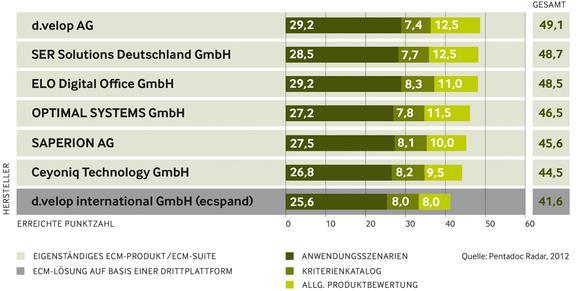 Gesamtergebnis ECM-Vergleichstest 2012
