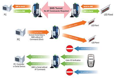Moxa OnCell G2150I GSM/GPRS Modem Supports SMS Tunnel Mode