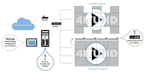 Userful Netowork Video Wall - How it works Graphic