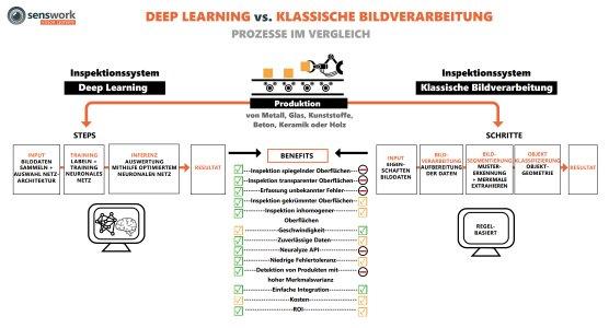 Deep Learning benötigt kein starres Regelwerk, sondern verlässt sich auf vorverarbeitete Daten. Klassische Bildverarbeitung punktet dagegen immer dann, wenn klare Regeln definiert werden können.