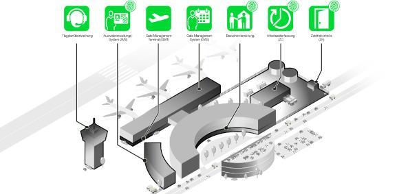 primion Technology installiert Zutrittskontrollsystem am Flughafen BER