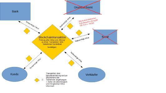 Abbildung 3: Prozesse einer Hausfinanzierung mit der Blockchaintechnologie
