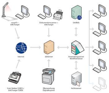 Verteilte Systeme im Web-DMS