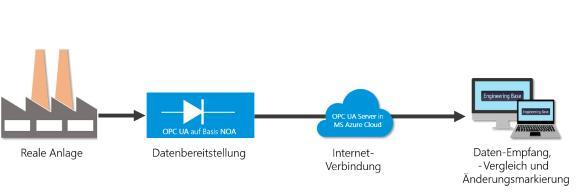 OPC-UA-Verständnis und Webanbindung sind Voraussetzungen für die Kommunikation von Anlage und Engineering-System (© AUCOTEC AG)
