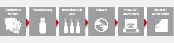 Die einzelnen Komponenten des PrintoLUX®-Verfahrens sorgen im Zusammenspiel für die hohe Beständigkeit und Darstellungsqualität des Kennzeichnungsdrucks (Grafik: PrintoLUX® GmbH)