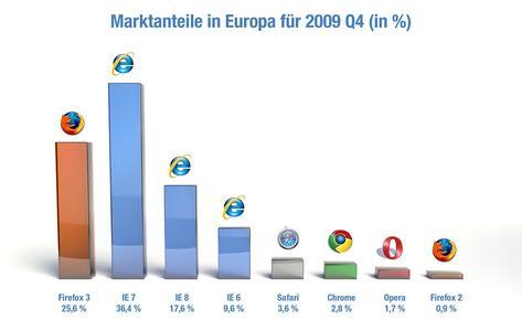 Marktanteile in Europa für 2010 (in %)