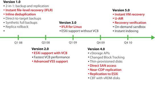 Veeam Backup & Replication - Ongoing Innovation