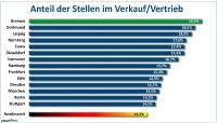Prozentualer Anteil der freien Stellen im Verkauf/Vertrieb am gesamten Stellenmarkt in den 14 größten deutschen Städten im Jahre 2017 (Grafik: Yourfirm).