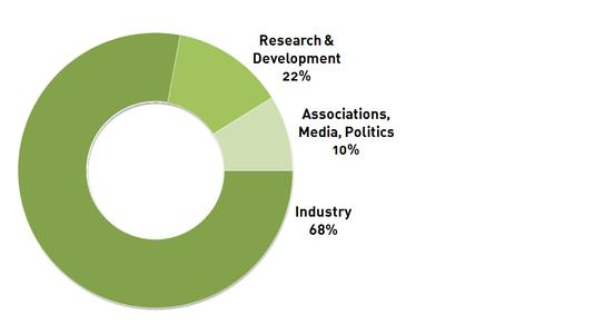Teilnehmerstruktur Fachpublikum (Erhebung 2012)