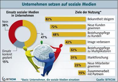 Die Hälfte der deutschen Unternehmen setzt soziale Medien ein