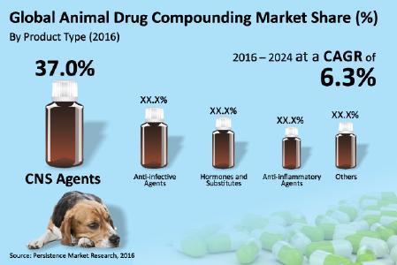 animal-drug-compounding-market.jpg
