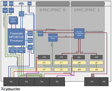 6U-VPX-Board mit Freescales MPC8572E PowerQUICC III Prozessor