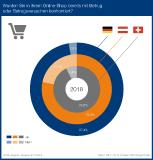 Betrug im E-Commerce: über 97 Prozent der Händler in Deutschland sind betroffen