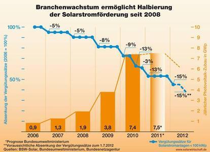 Branchenwachstum ermöglicht Halbierung der PV-Förderung