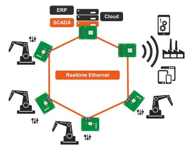 congatec Real Time Ethernet Industry 4.0
