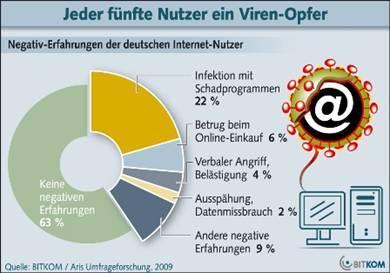 Negativ-Erfahrung der deutschen Internet-Nutzer