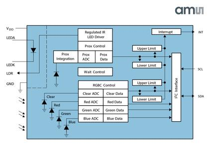 TMD3782 color sensor block diagram