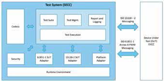 Bild 1: Standardtestarchitektur für die ISO15118, Teil 4. (© KPIT)