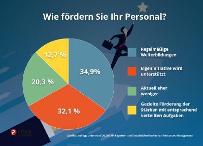 Umfrageergebnis Personalförderung