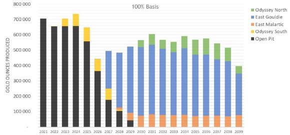 Chart 1: Canadian Malartic Production Profile, Source: Agnico Eagle and Yamana news releases, Feb 11, 2021.