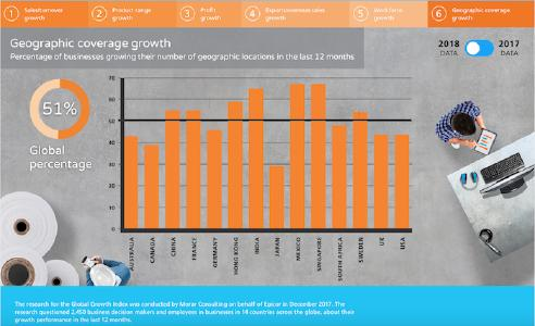 Epicor Global Growth Index Geographic Coverage