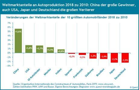 Aenderung der Weltmarktanteile der Autoländer 2018 zu 2010