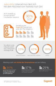 Infografik zur Studie