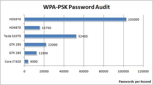 WPA-PSK Password Audit