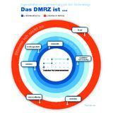 DMRZ Markenimage_