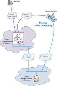 2010 Cinetixx Cloud