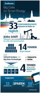 Infografik Big Data Smart Energy DE