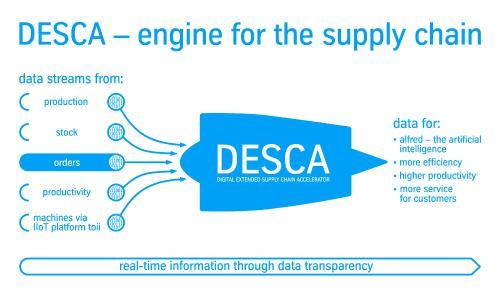 Vorreiterrolle in der Luftfahrt: Materials Services setzt auf hochmoderne digitale Supply Chain