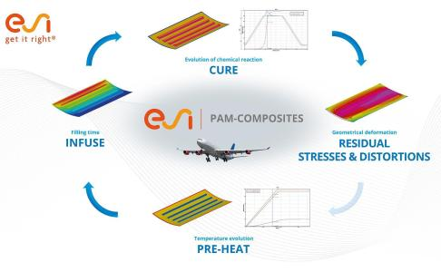 Sample application: PAM-COMPOSITES can predict the entire manufacturing chain for developing a defect-free aeronautic composite fuselage panel