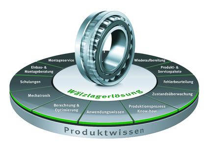 With the Global Technology Network, Schaeffler ensures that its customers around the world have comprehensive expertise in all aspects of rolling bearings at their disposal