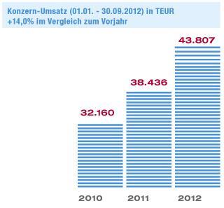 NEXUS-Konzern-Umsatz_Q3-2012