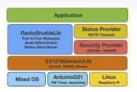 Funkprotokollsoftware