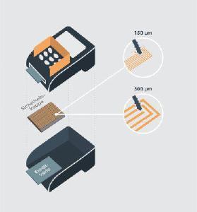 3D-MIDs von Multiple Dimensions schützen vor Angriffen auf Bezahlterminals. (c)