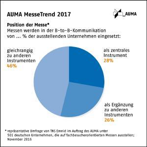 AUMA MesseTrend 2017